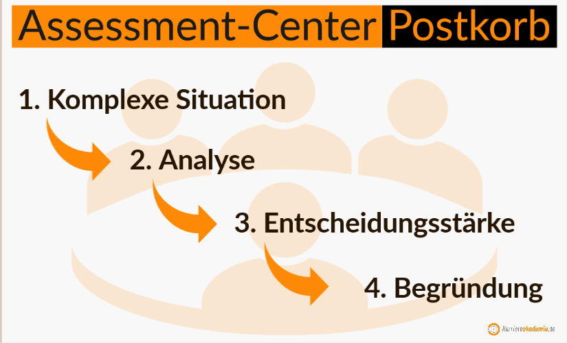 postkorb-assessment-center-beispiel